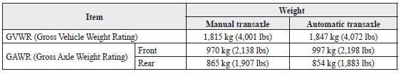Mazda 3. Weights