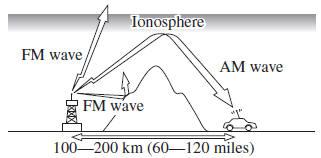 Mazda 3. FM characteristics